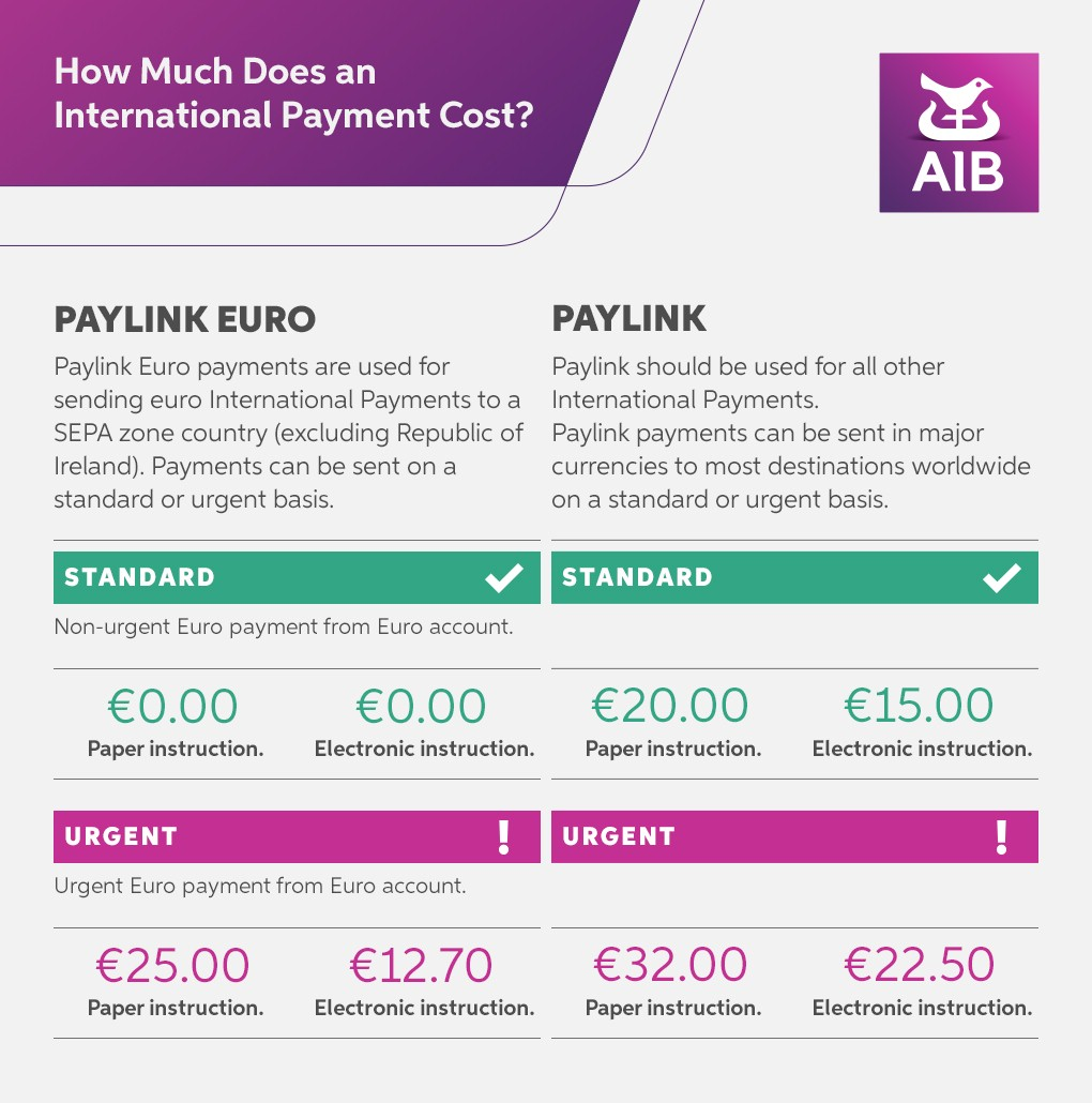 Making an International Payment with AIB: How Long It Takes
